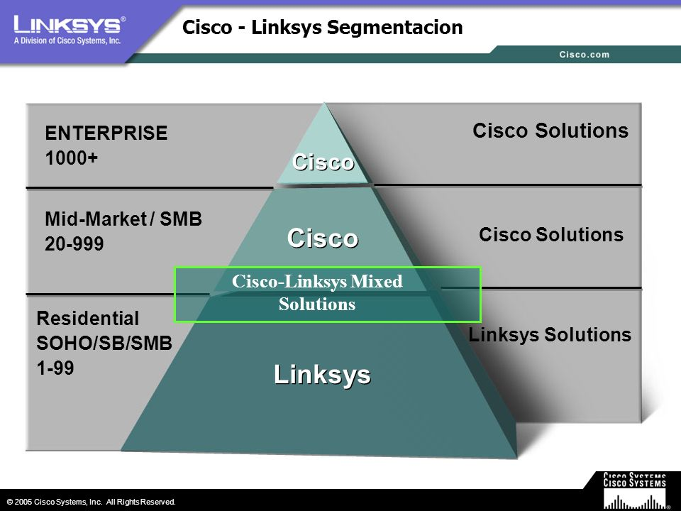 Cisco - Linksys Segmentacion