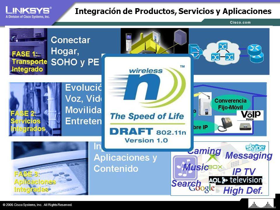 Integración de Productos, Servicios y Aplicaciones