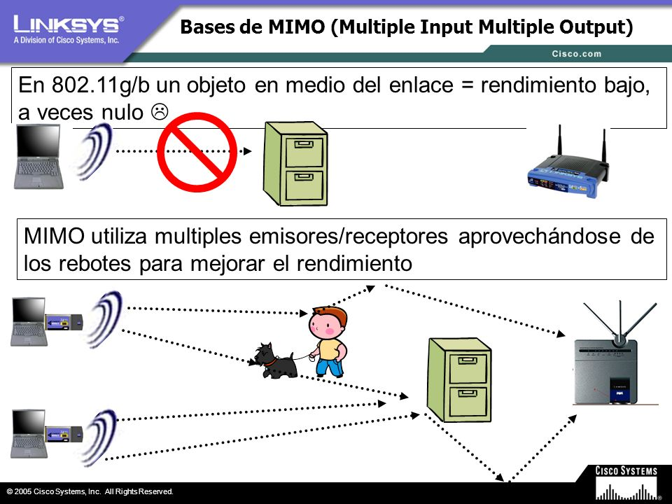 Bases de MIMO (Multiple Input Multiple Output)
