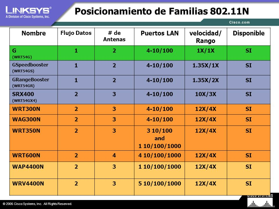 Posicionamiento de Familias 802.11N