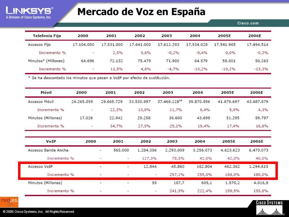 Mercado de Voz en España