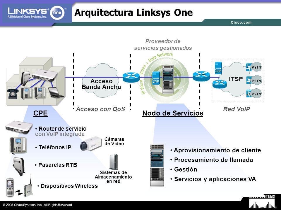 Proveedor de servicios gestionados Sistemas de Almacenamiento en red