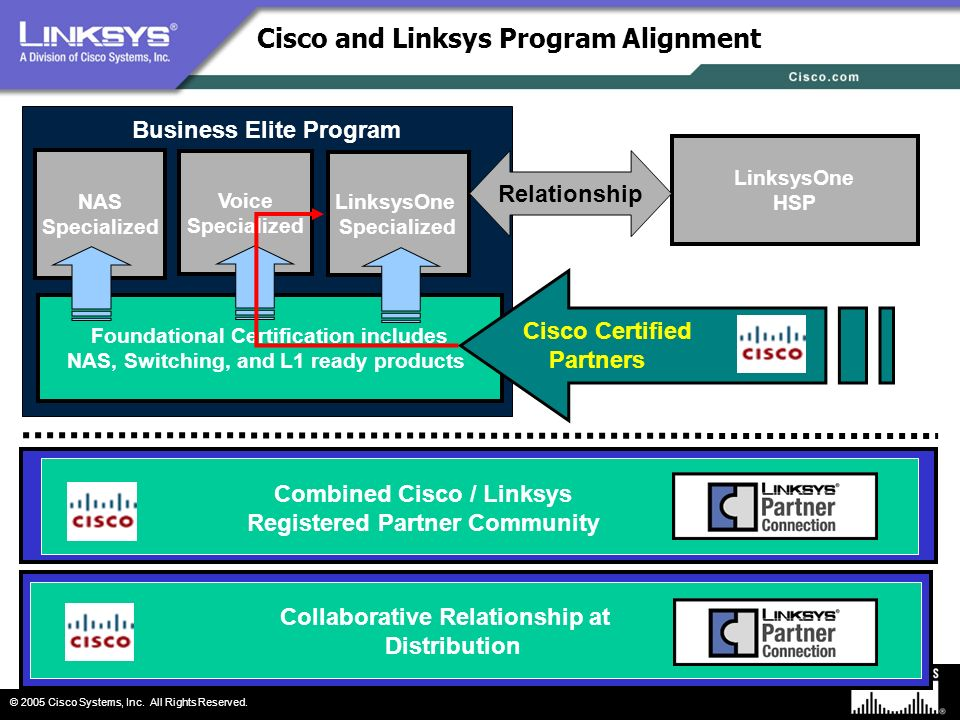 Cisco and Linksys Program Alignment