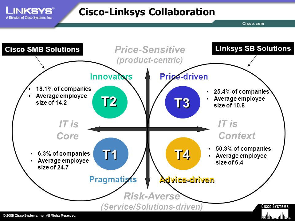 Cisco-Linksys Collaboration