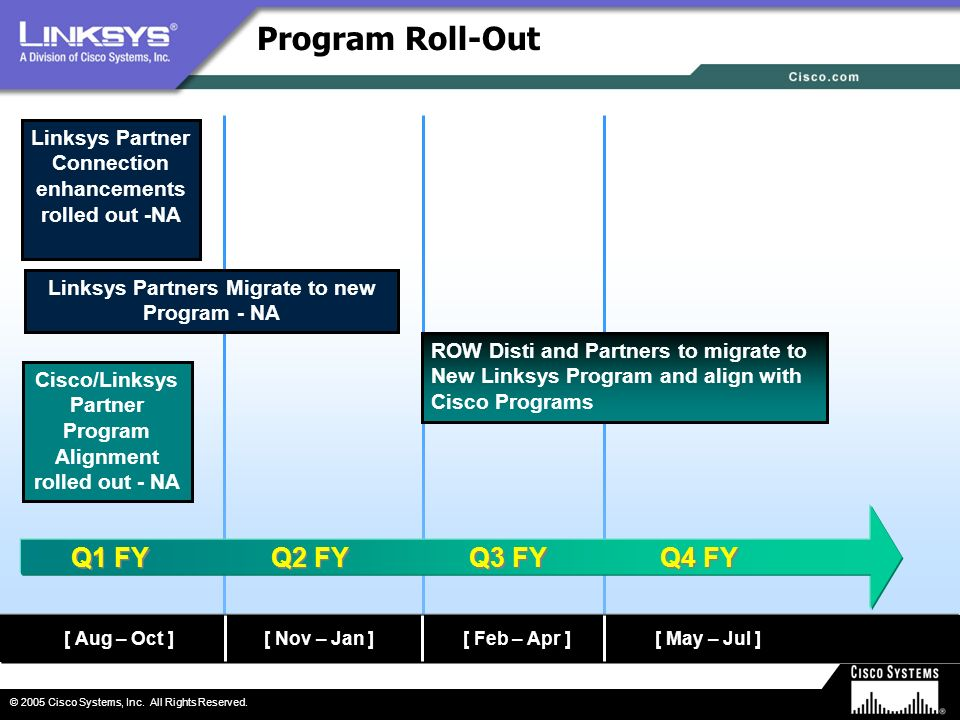 Program Roll-Out Q1 FY Q2 FY Q3 FY Q4 FY