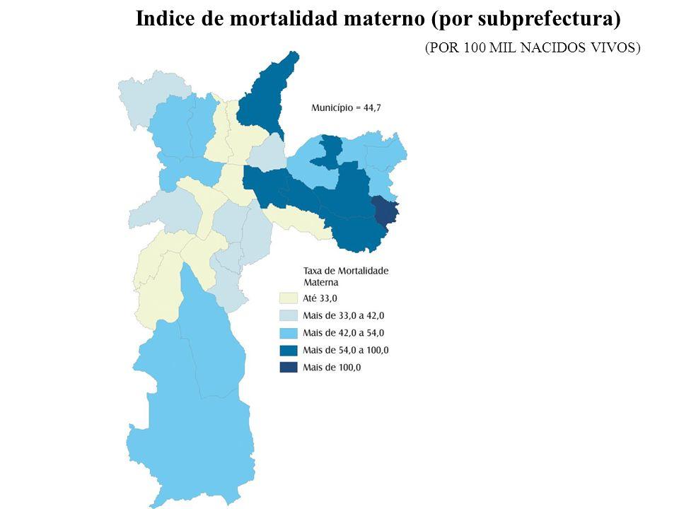 Indice de mortalidad materno (por subprefectura)