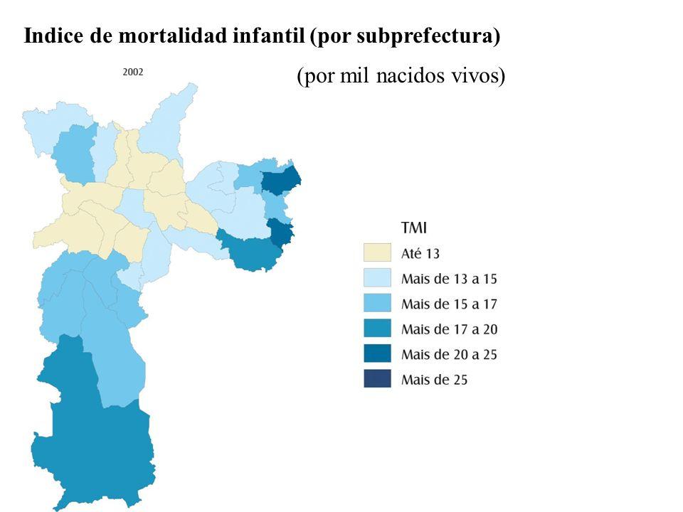 Indice de mortalidad infantil (por subprefectura)