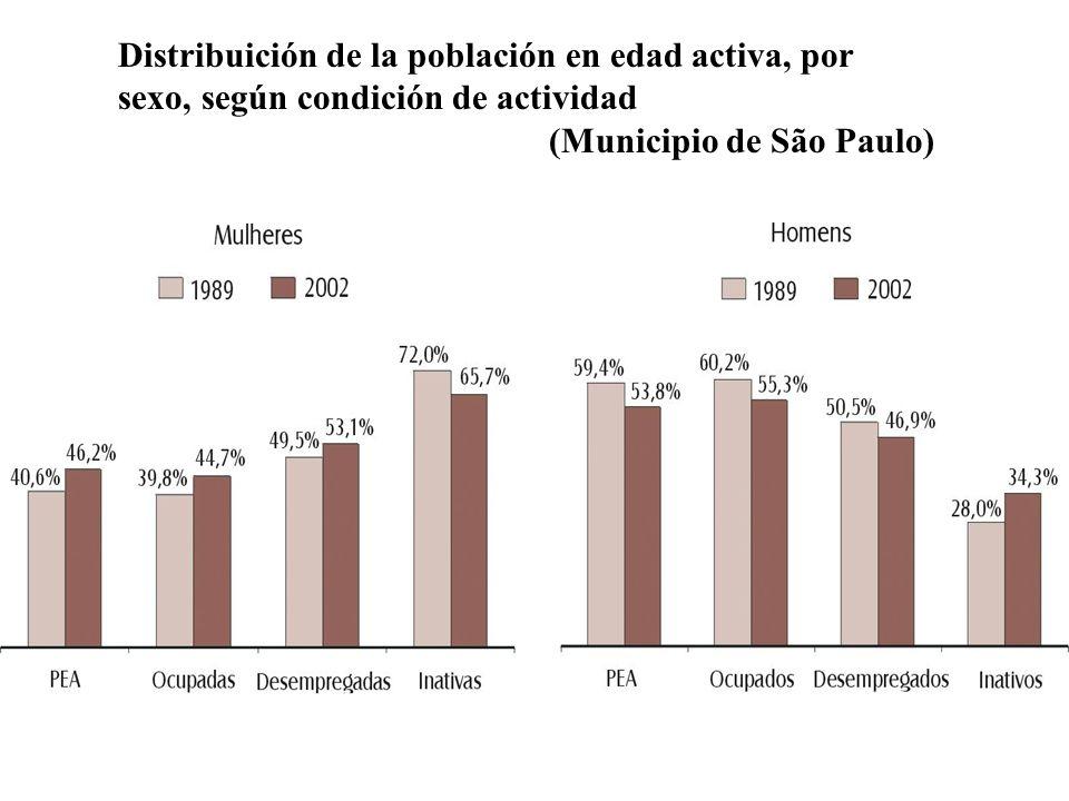 Distribuición de la población en edad activa, por sexo, según condición de actividad