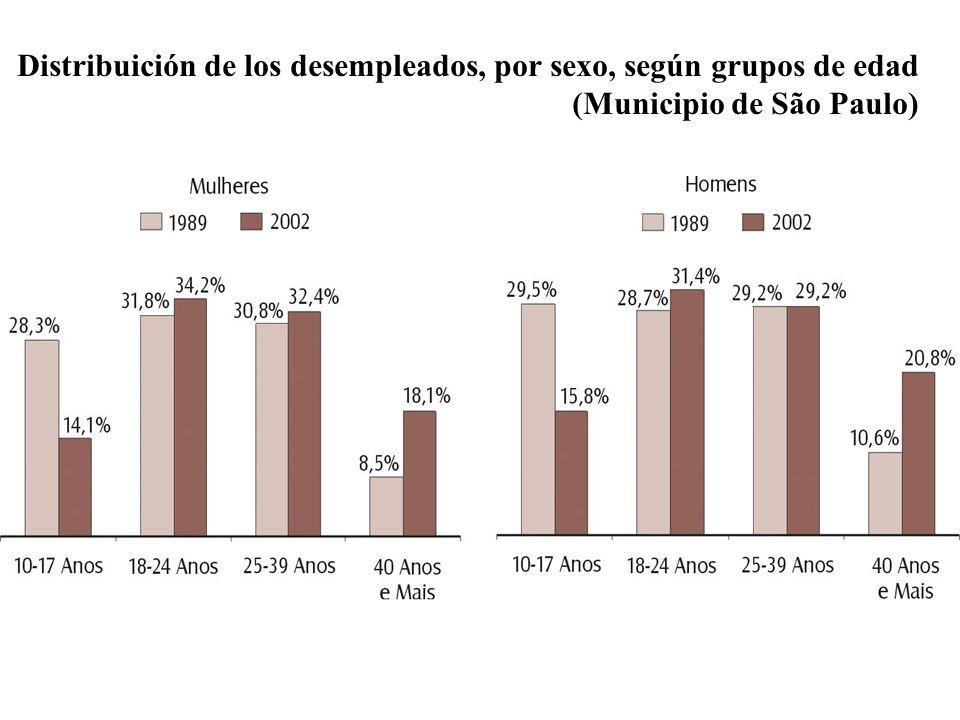 Distribuición de los desempleados, por sexo, según grupos de edad