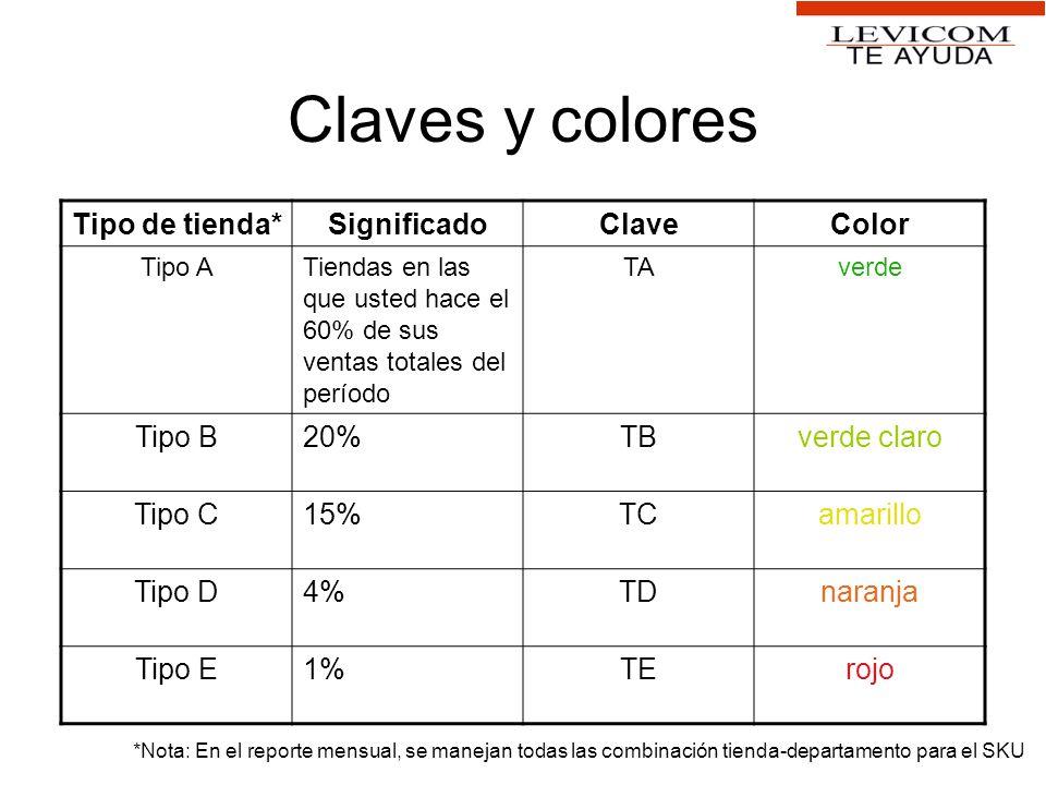Claves y colores Tipo de tienda* Significado Clave Color Tipo B 20% TB