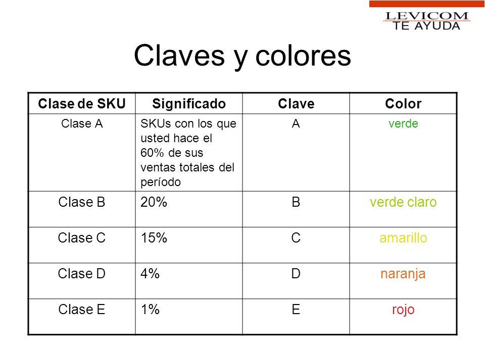 Claves y colores Clase de SKU Significado Clave Color Clase B 20% B
