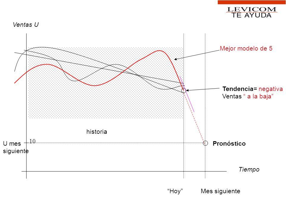 Ventas U Mejor modelo de 5. Tendencia= negativa. Ventas a la baja historia. 10. U mes. siguiente.
