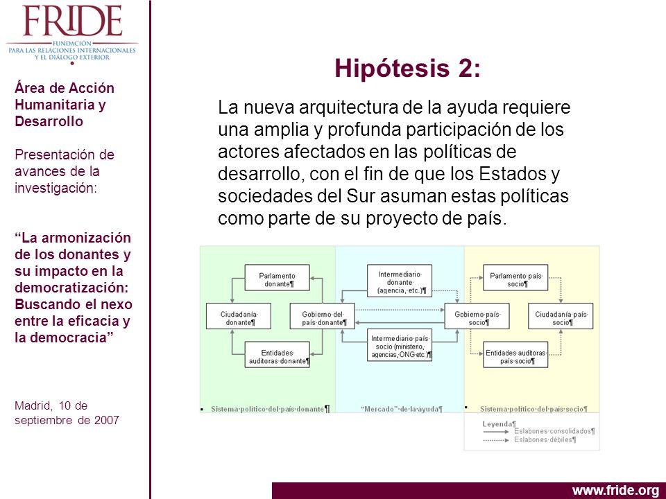 Hipótesis 2:Área de Acción Humanitaria y Desarrollo. Presentación de avances de la investigación: