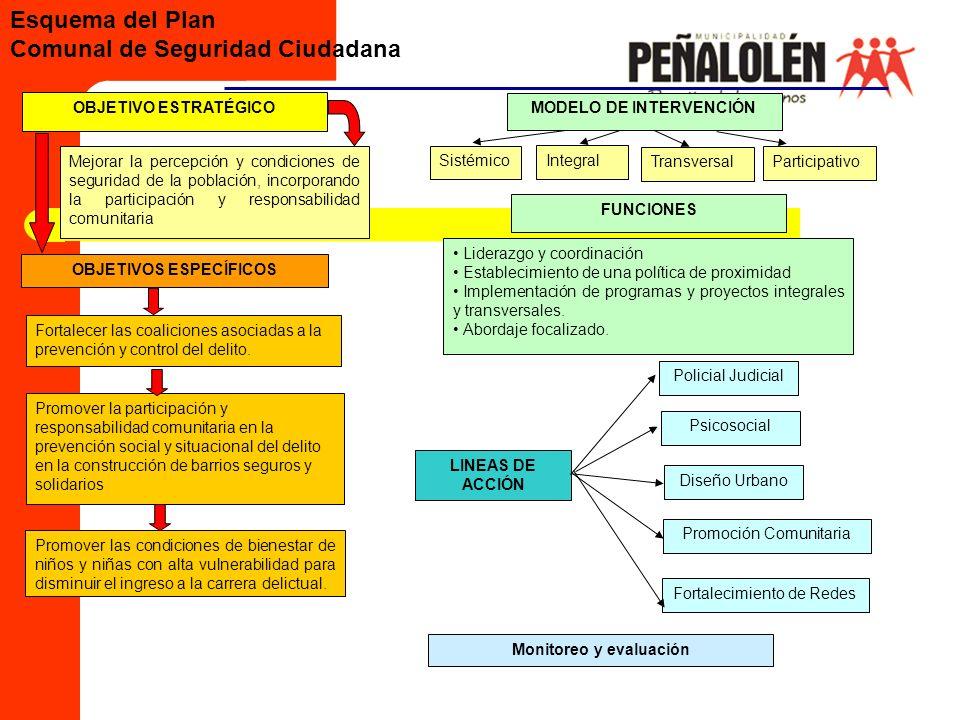 MODELO DE INTERVENCIÓN OBJETIVOS ESPECÍFICOS Monitoreo y evaluación