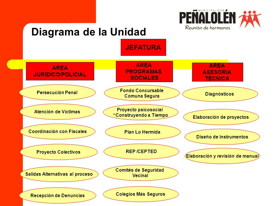 Diagrama de la Unidad JEFATURA AREA AREA AREA PROGRAMAS ASESORIA