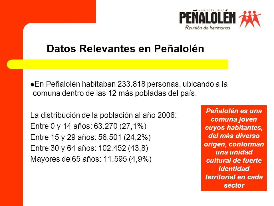 Datos Relevantes en Peñalolén
