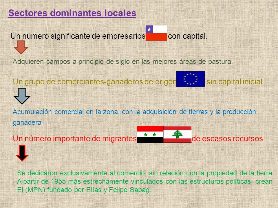 Sectores dominantes locales