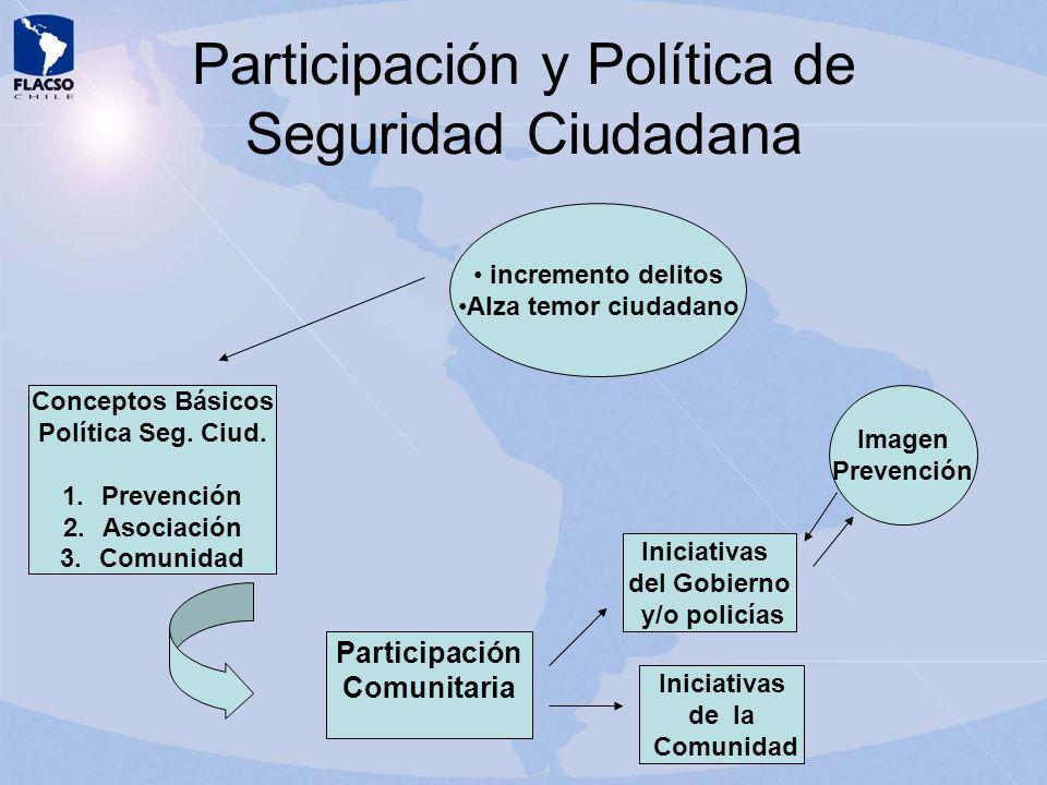 Participación y Política de Seguridad Ciudadana