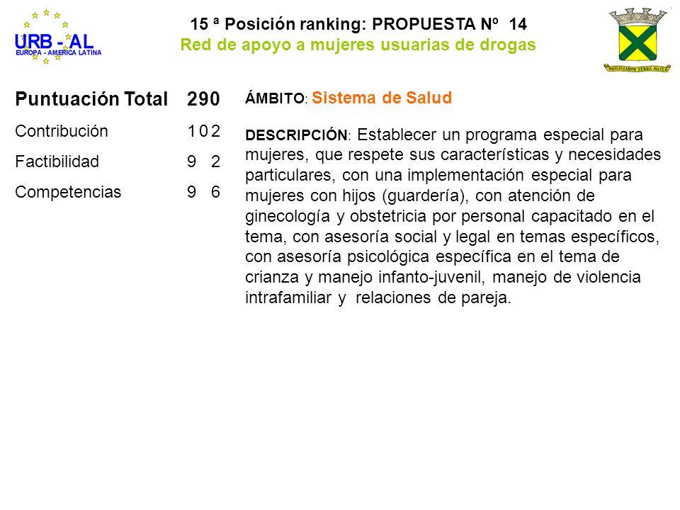 Puntuación Total 290 15 ª Posición ranking: PROPUESTA Nº 14