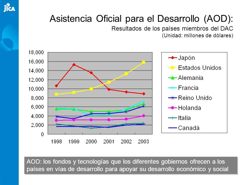 Asistencia Oficial para el Desarrollo (AOD): Resultados de los países miembros del DAC (Unidad: millones de dólares)