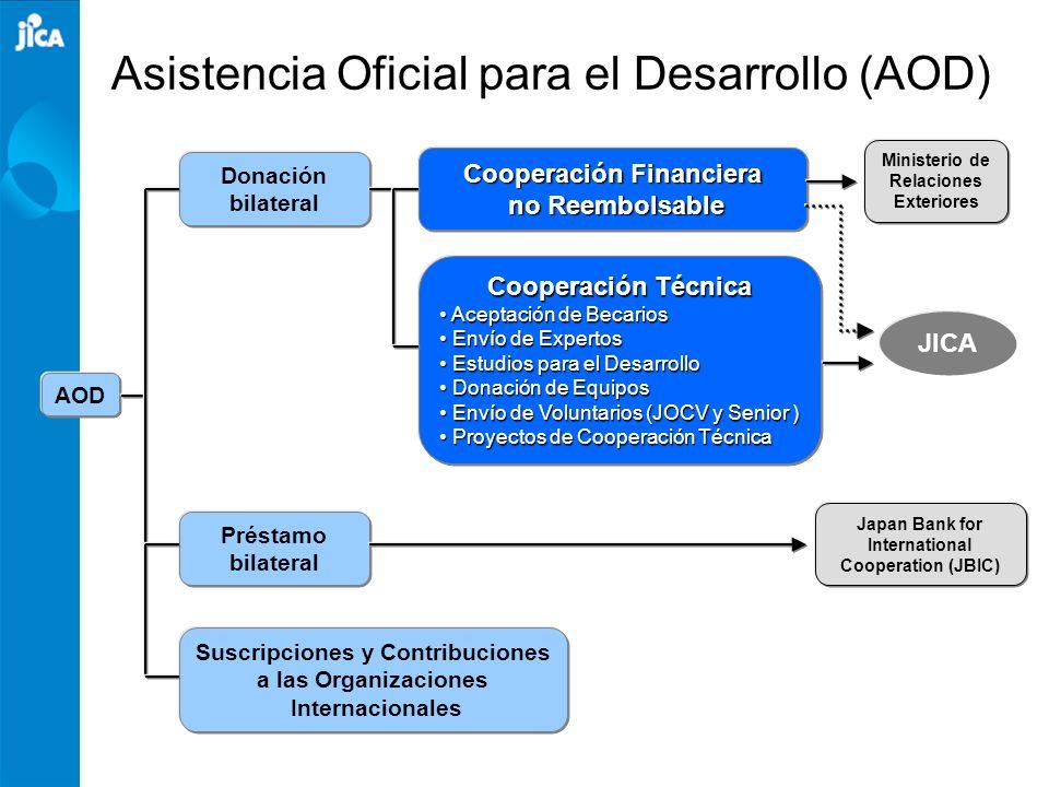 Asistencia Oficial para el Desarrollo (AOD)