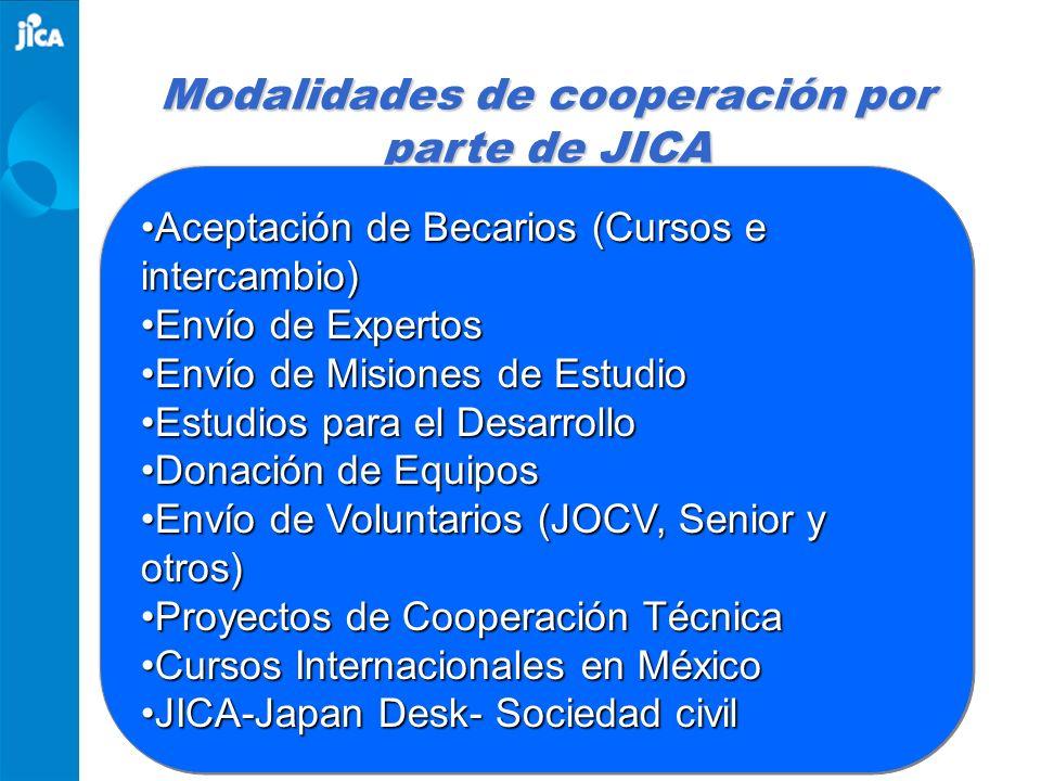 Modalidades de cooperación por parte de JICA
