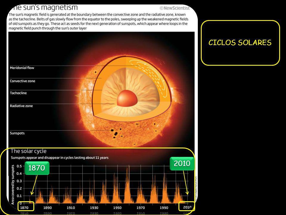 CICLOS SOLARES 2010 1870