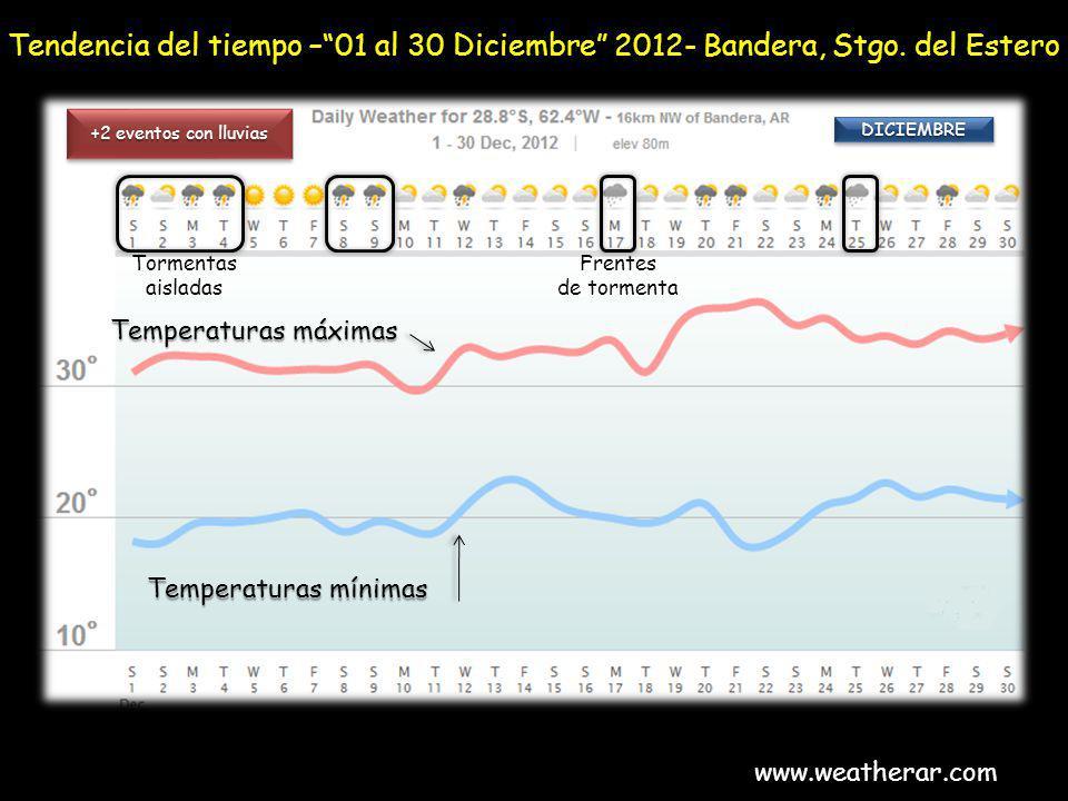 Tendencia del tiempo – 01 al 30 Diciembre 2012- Bandera, Stgo