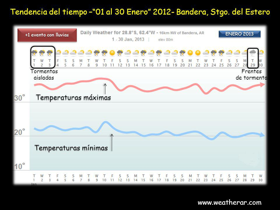 Tendencia del tiempo – 01 al 30 Enero 2012- Bandera, Stgo. del Estero
