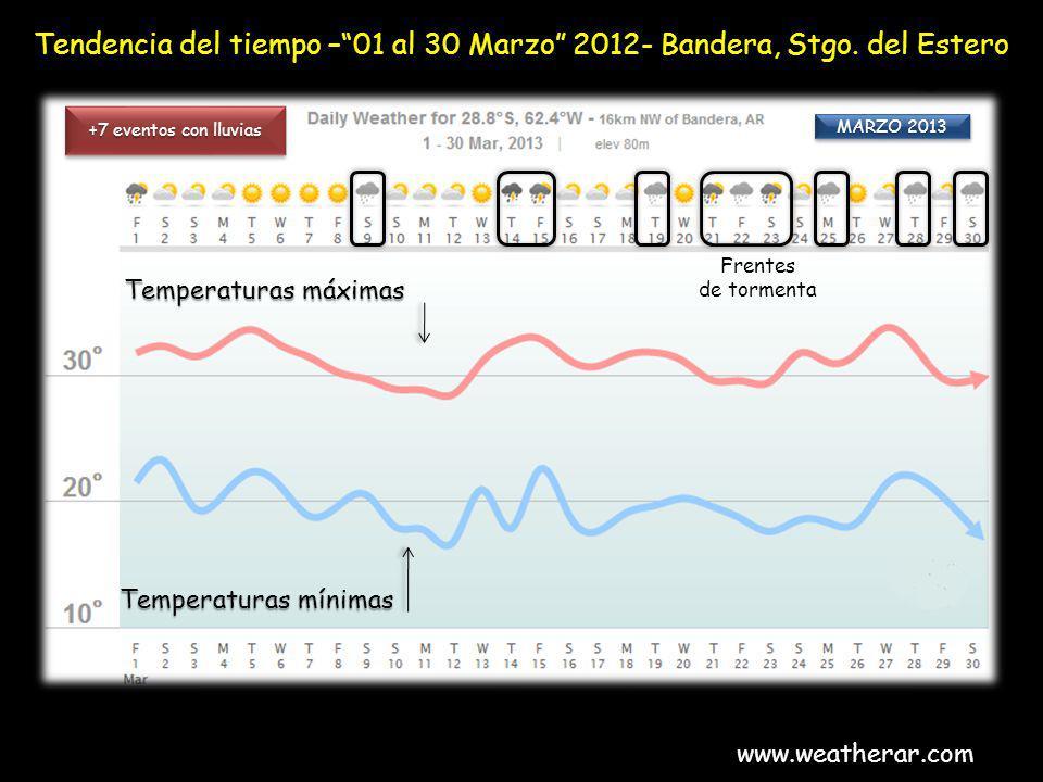 Tendencia del tiempo – 01 al 30 Marzo 2012- Bandera, Stgo. del Estero