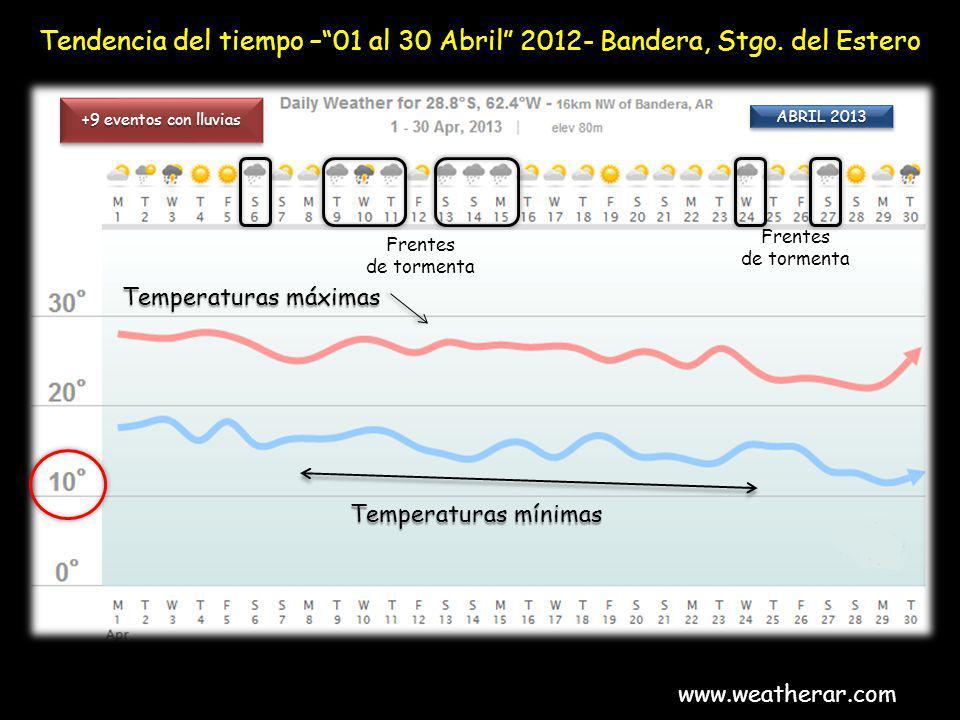 Tendencia del tiempo – 01 al 30 Abril 2012- Bandera, Stgo. del Estero
