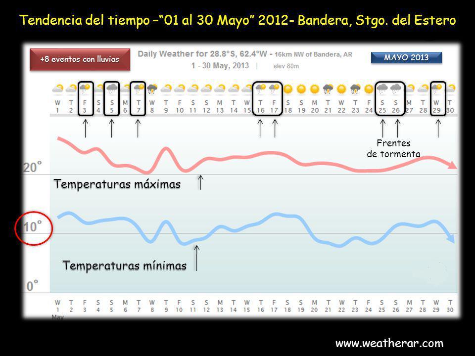 Tendencia del tiempo – 01 al 30 Mayo 2012- Bandera, Stgo. del Estero
