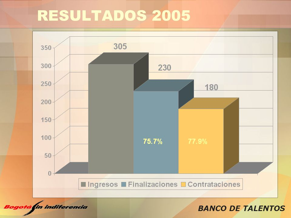 RESULTADOS 2005