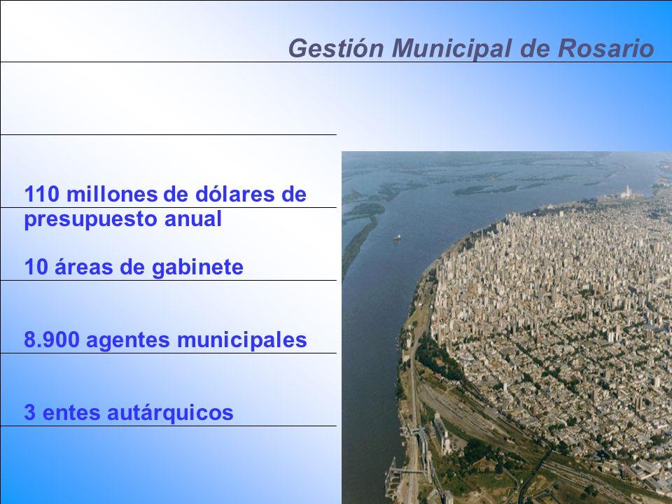 Gestión Municipal de Rosario