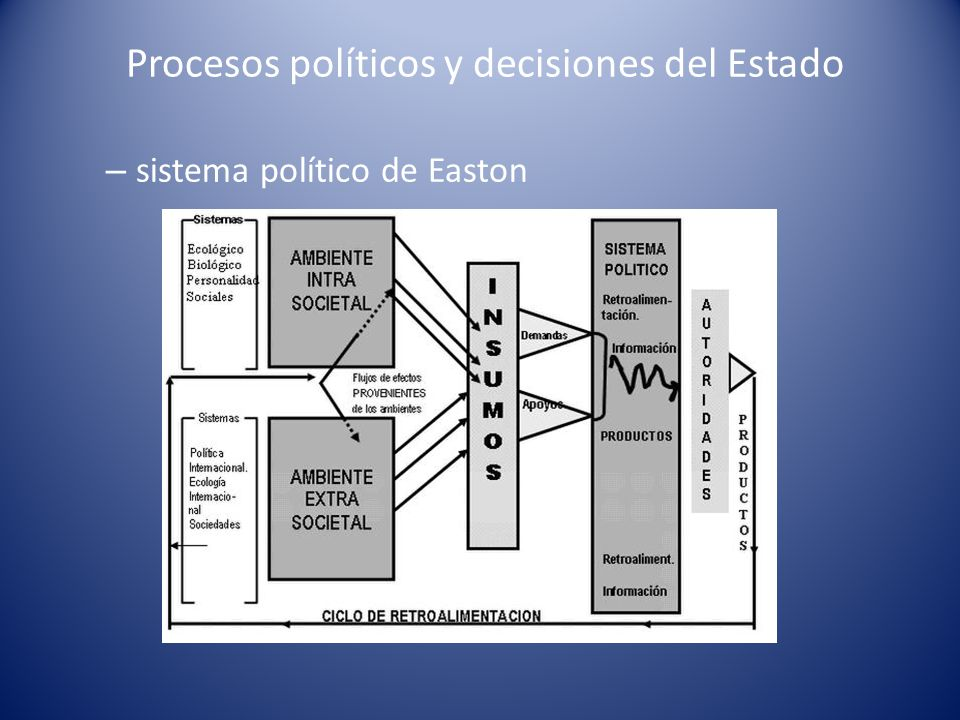 Procesos políticos y decisiones del Estado