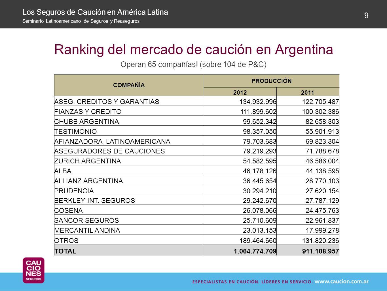 Ranking del mercado de caución en Argentina