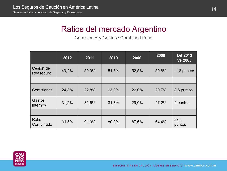 Ratios del mercado Argentino
