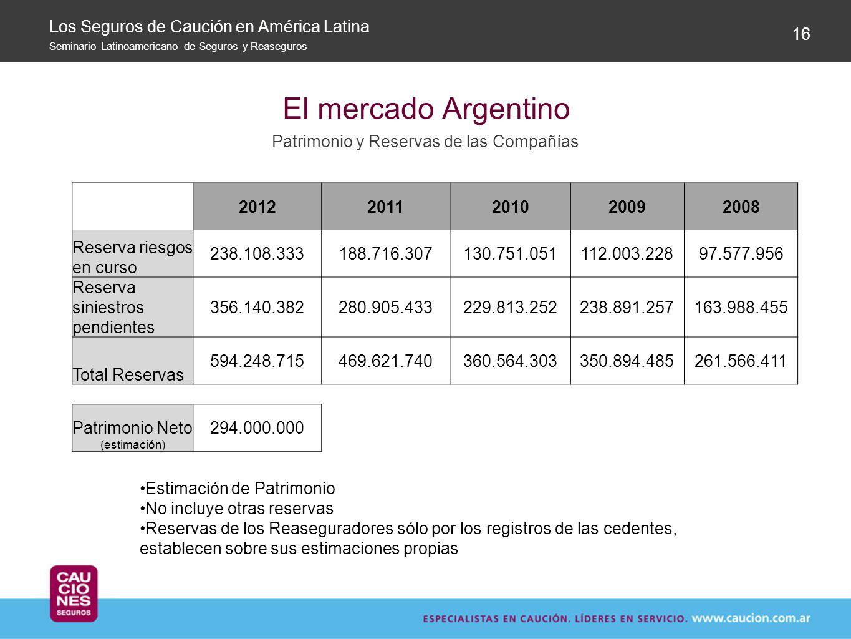 El mercado Argentino Los Seguros de Caución en América Latina 16
