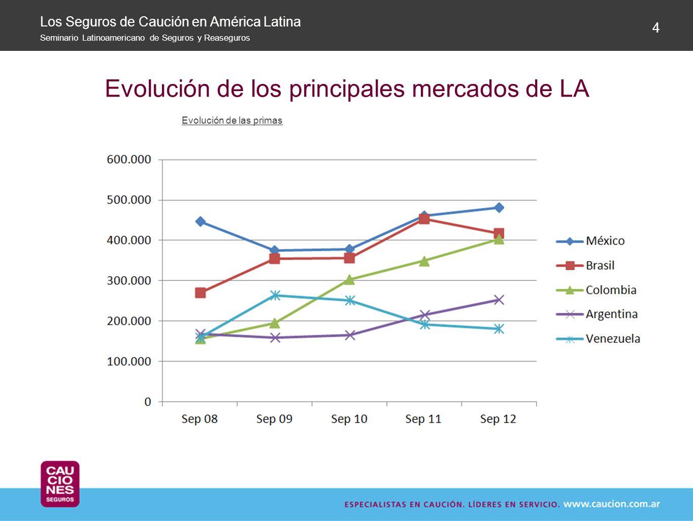 Evolución de los principales mercados de LA