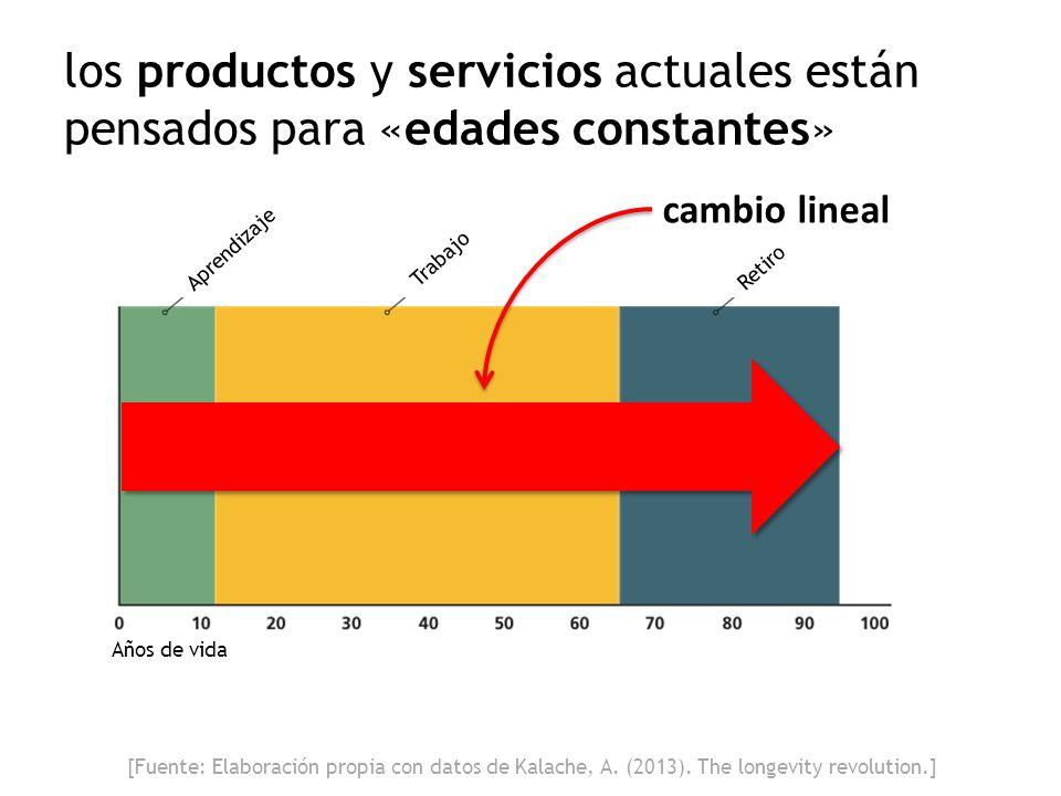 los productos y servicios actuales están pensados para «edades constantes»