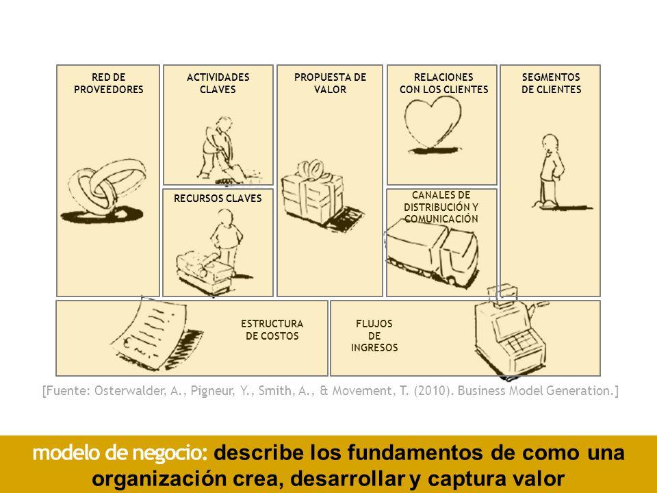 CANALES DE DISTRIBUCIÓN Y COMUNICACIÓN