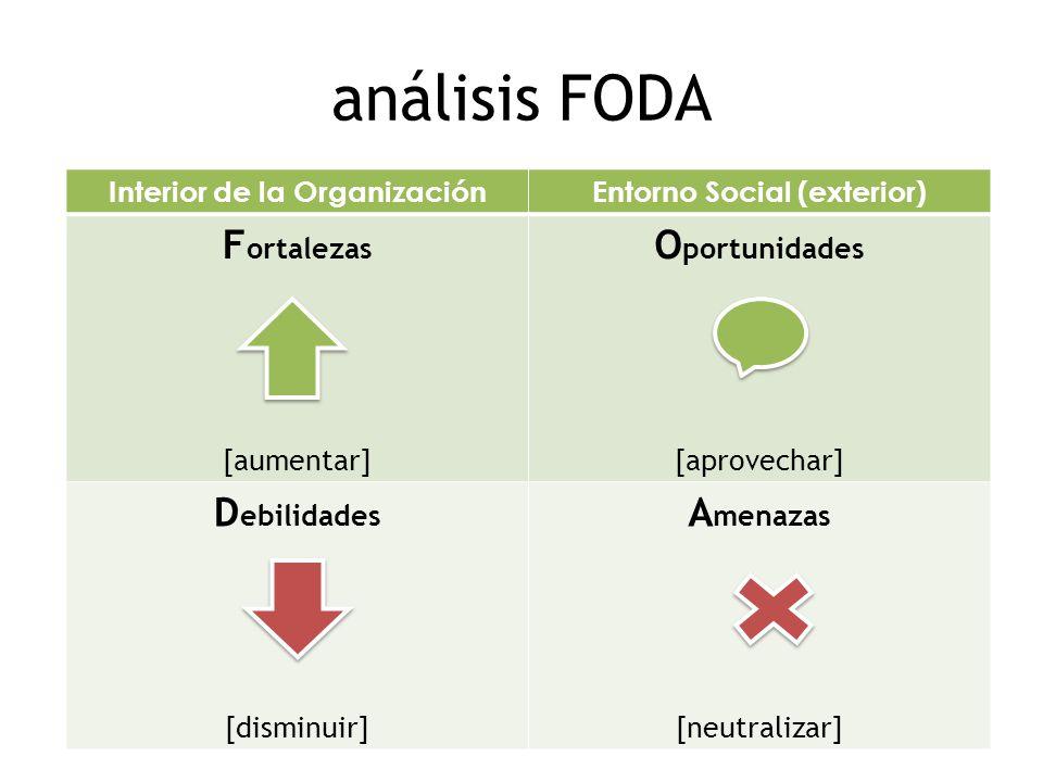 Interior de la Organización Entorno Social (exterior)