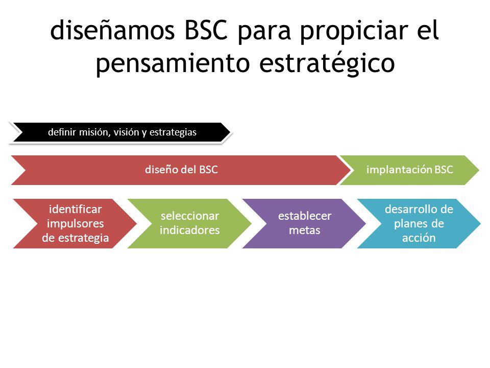 diseñamos BSC para propiciar el pensamiento estratégico