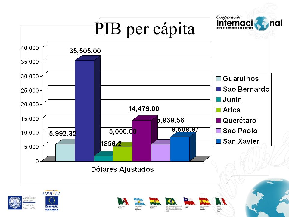 PIB per cápita