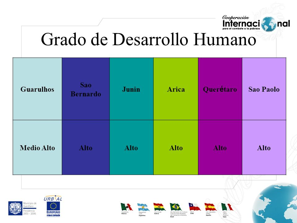 Grado de Desarrollo Humano