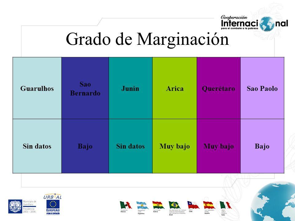 Grado de Marginación Guarulhos Sao Bernardo Junin Arica Querétaro