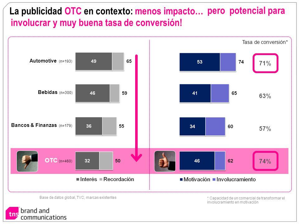 La publicidad OTC en contexto: menos impacto…
