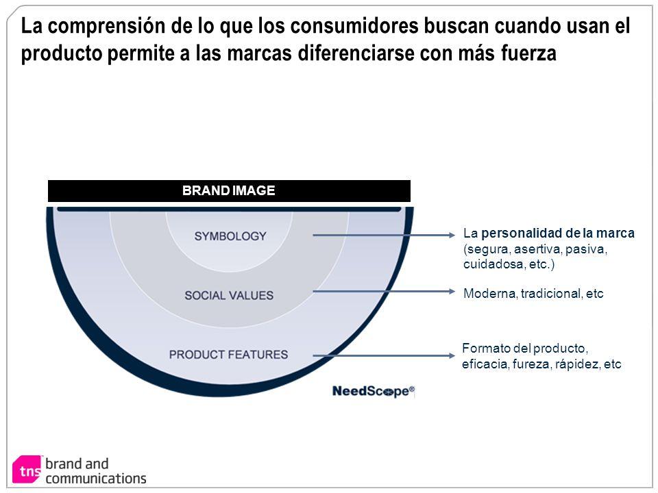 La comprensión de lo que los consumidores buscan cuando usan el producto permite a las marcas diferenciarse con más fuerza