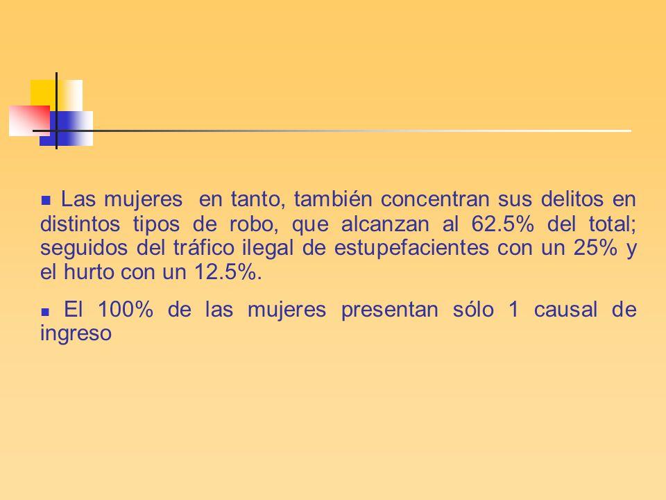 Las mujeres en tanto, también concentran sus delitos en distintos tipos de robo, que alcanzan al 62.5% del total; seguidos del tráfico ilegal de estupefacientes con un 25% y el hurto con un 12.5%.