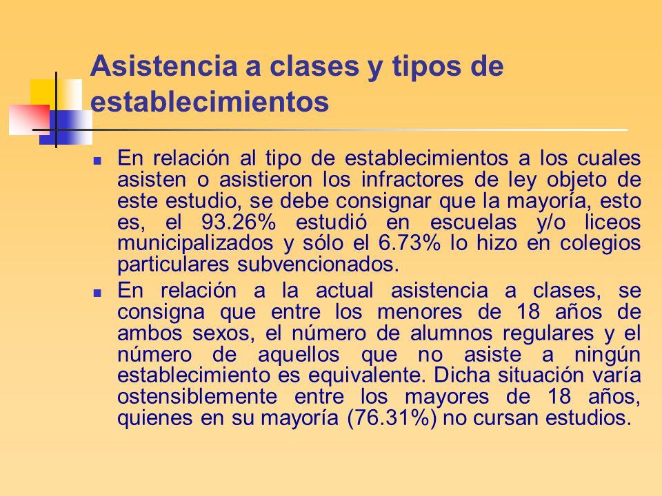Asistencia a clases y tipos de establecimientos